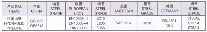 Precision hydraulic tube (Hydraulic Pipeline) Precision Steel Tube _Page:3